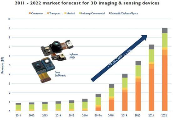 2011~2022年3D成像和传感器件市场预测