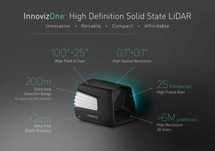 Innoviz发布汽车零件市场LiDAR解决方案InnovizPro