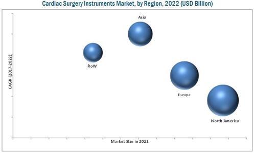 2022年全球心脏手术器械市场(按地区细分)