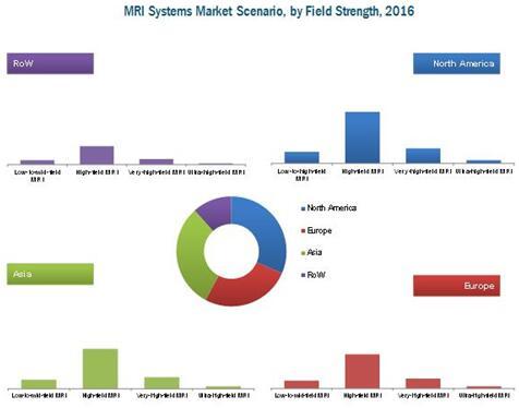 2016年按磁场强度划分的磁共振成像系统市场情况
