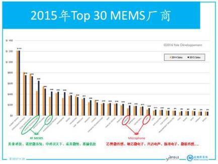 2015年全球排名前30位的MEMS厂商