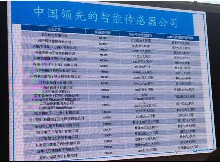 中国领先的智能传感器公司