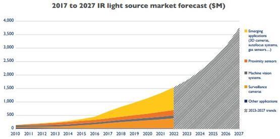 2017~2027年红外光源市场预测