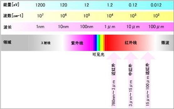 电磁波按波长、频率分类