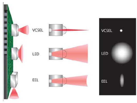 三种工作方式不同的红外光源的发射原理、最终光束比较