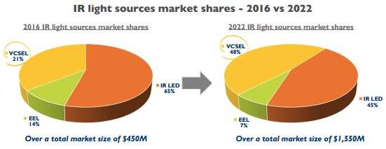 红外光源市场份额(2016年 vs. 2022年)