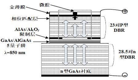 VCSEL结构示意图