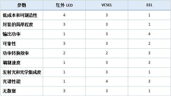 三种红外光源性能比较