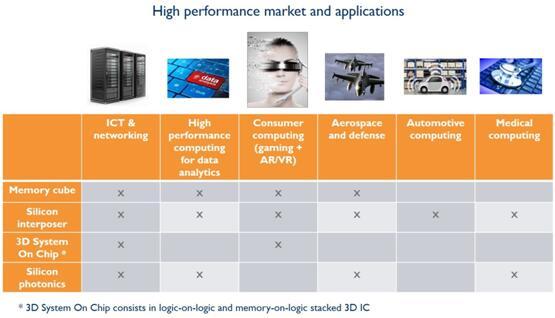 高性能市场和应用