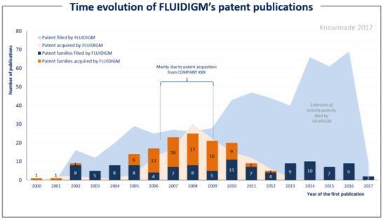Fluidigm公司专利申请趋势图