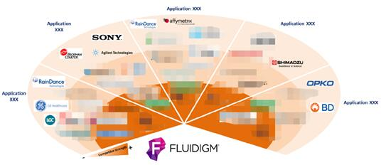 Fluidigm公司专利竞争环境分析