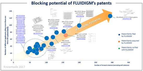 Fluidigm公司专利的潜在壁垒分析