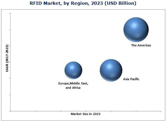 2023年全球射频识别市场(按地区细分)