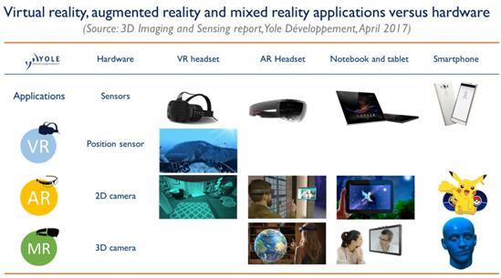 增强现实(AR)、虚拟现实(VR)和混合现实(MX)应用以及相关设备