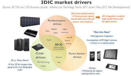 3D IC市场驱动因素