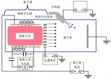 射频离子源结构图