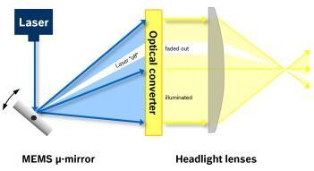 Bosch推出智能车灯应用的MEMS扫描微镜