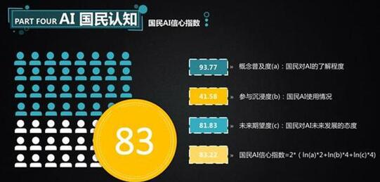 中国国民AI信心指数高达83