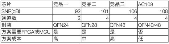 AC108高性能、低成本的远场语音拾取方案