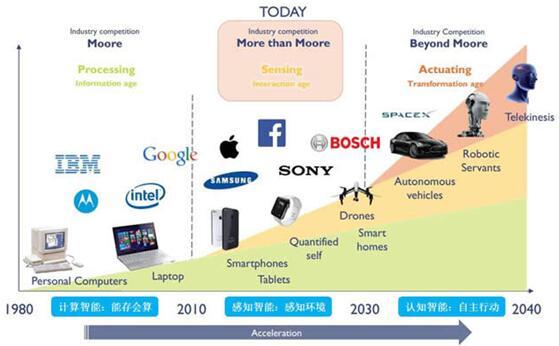 电子信息产业发展历程:处理→传感→执行