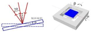 MEMS微镜示意图