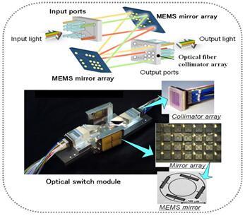 MEMS微镜在光学通讯中的应用