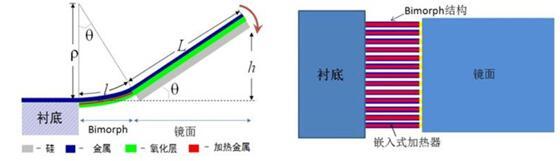 微奥科技MEMS微镜产品:电热式双S型Bimorph(双层材料梁)驱动结构