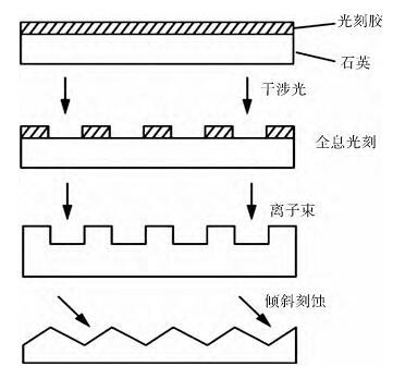 通过全息离子束刻蚀的方法制作的闪耀光栅集中了机械刻划光栅高衍射效