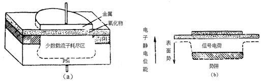 CCD的结构和工作原理(以P型硅为例)