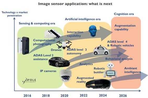 CMOS图像传感器的应用趋势