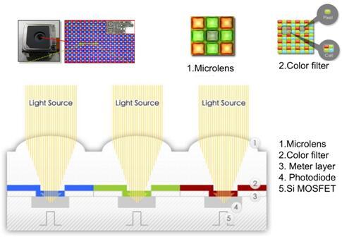CMOS图像传感器结构示意图