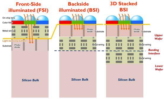 FSI、BSI和3D堆叠式BSI器件结构对比