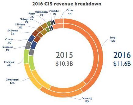 2016年CMOS图像传感器厂商的市场份额情况