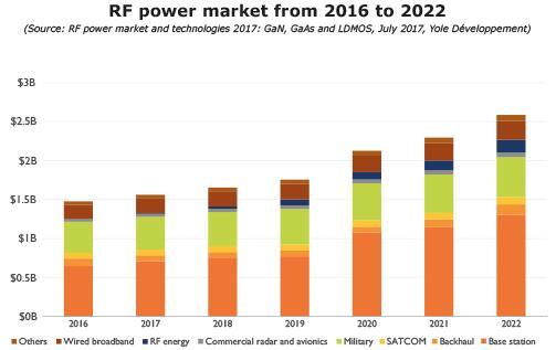 2016~2022年RF功率市场预测