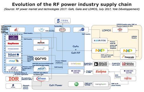 RF功率产业供应链的发展演进