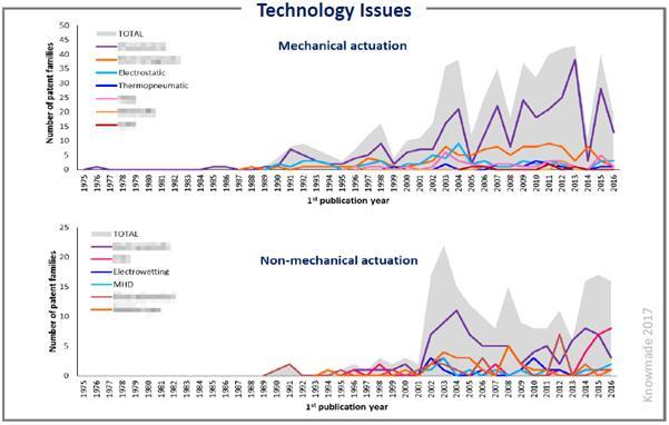 各种微泵技术的专利申请趋势分析