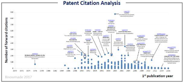 微泵专利引用分析