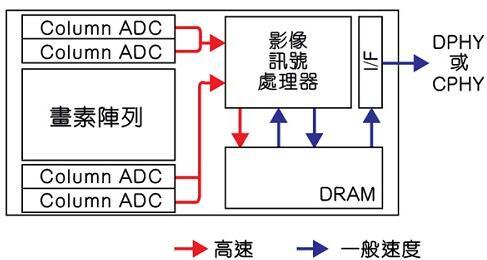 Sony CMOS图像传感器的信号路径方块图