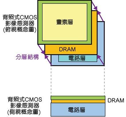 Sony新开发配备DRAM的三层堆叠式CMOS图像传感器