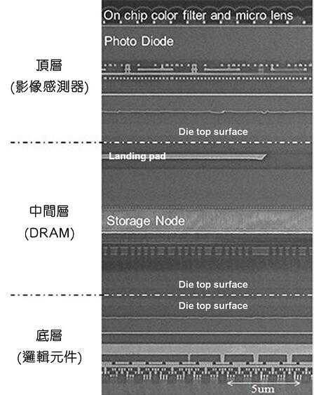 三层堆叠式图像传感器芯片横截面