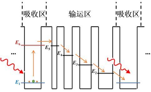 红外探测新技术——量子级联探测器