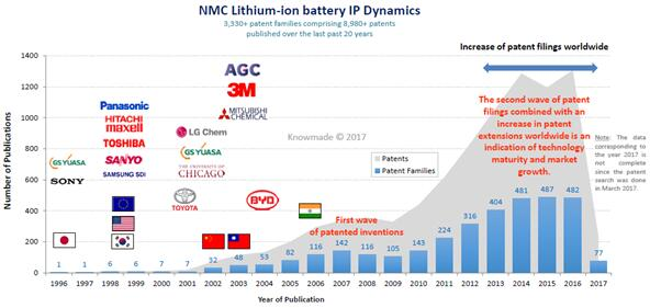 NMC锂离子电池的专利申请趋势