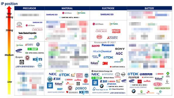 NMC材料供应链中主要专利申请人的专利地位