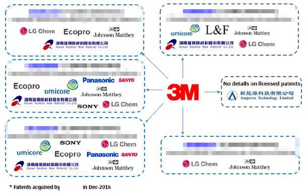 3M公司的专利授权许可状况