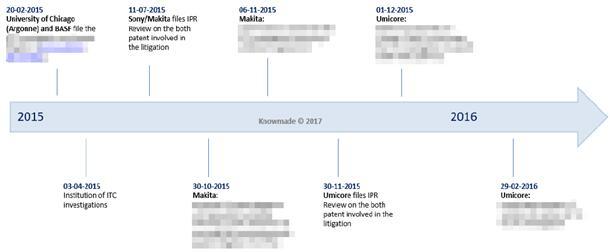 芝加哥大学/BASF专利诉讼中的主要事件时间轴