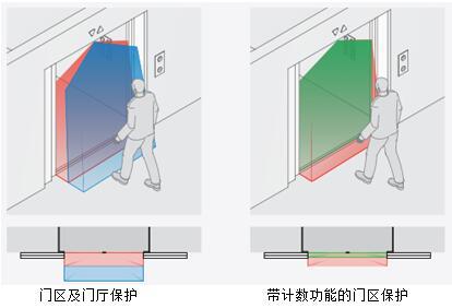 ToFGard实现门区及门厅保护和带计数功能的门区保护