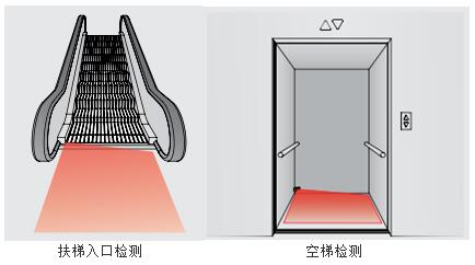 ToFStart也可以用于直梯的空梯检测,进而极大地提高电梯的运行效率