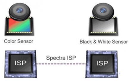 高通的Spectra ISP拥有双ISP