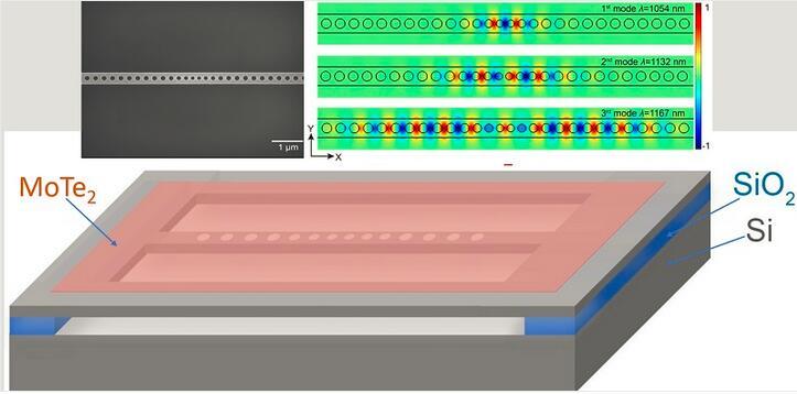 左上:SEM影像图显示硅光子晶体纳米光束,其中包含精心设计直径和间距的蚀刻钻孔阵列。右上:激光场强度分布显示沿纳米光束的前三种模式