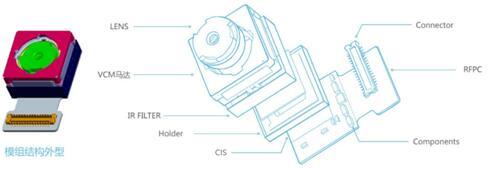 摄像头的硬件构成